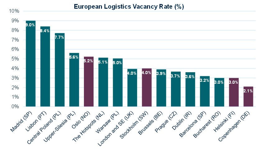 European logistics vacancy rate