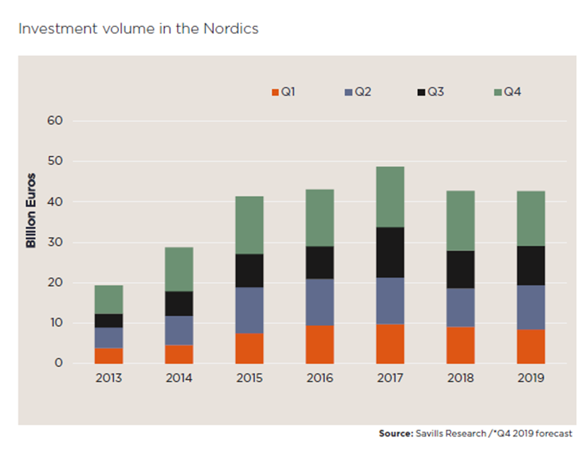 Investment volume in the Nordics