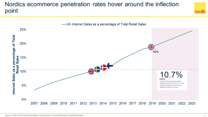 Nordics ecommerce penetration rates hover around teh inflection