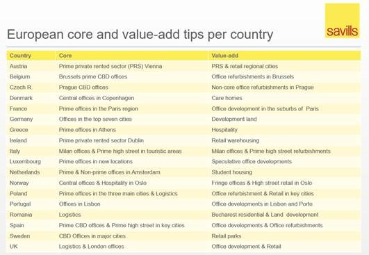 European core and value-add tips per conuntry