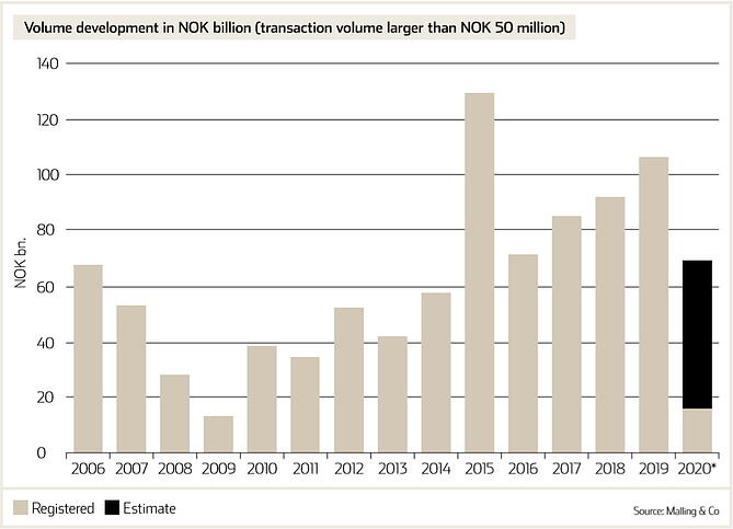 Malling & Co graf Investments-1