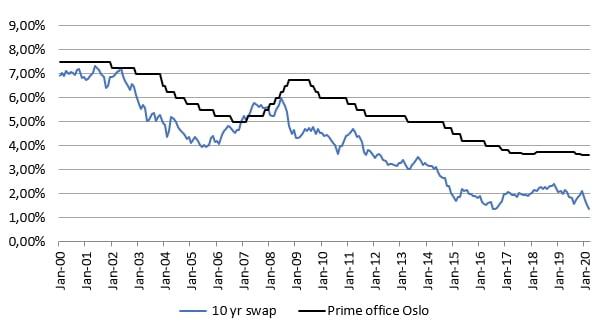 Prime yield kontor Oslo, NOK 10-års SWAP-rente